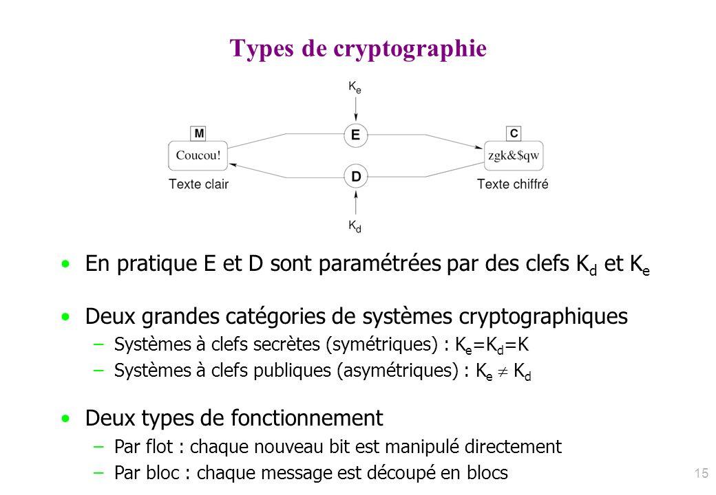 Types de cryptographie En pratique E et D sont paramétrées par des clefs K d et K e Deux grandes catégories de systèmes cryptographiques –Systèmes à c