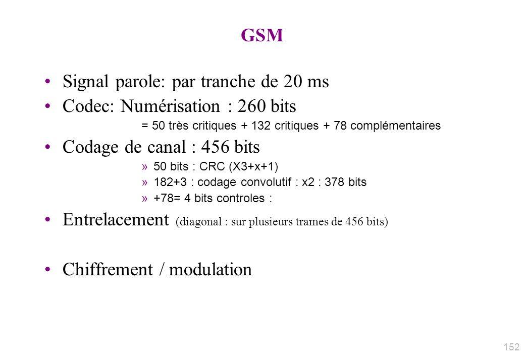 GSM Signal parole: par tranche de 20 ms Codec: Numérisation : 260 bits = 50 très critiques + 132 critiques + 78 complémentaires Codage de canal : 456