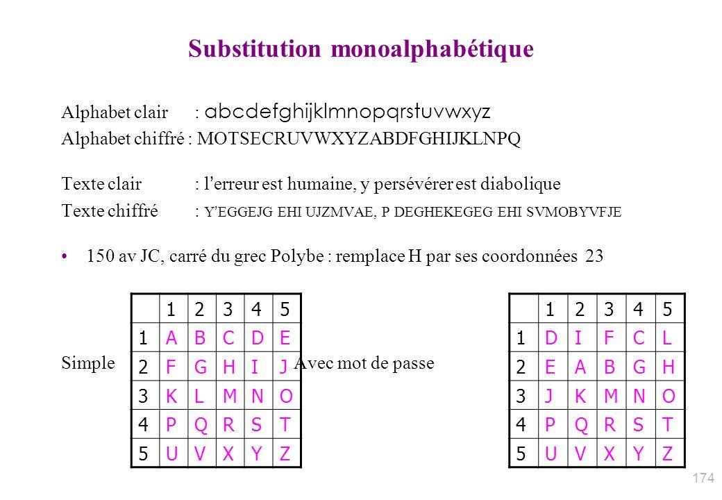 Substitution monoalphabétique Alphabet clair : abcdefghijklmnopqrstuvwxyz Alphabet chiffré : MOTSECRUVWXYZABDFGHIJKLNPQ Texte clair: lerreur est humai