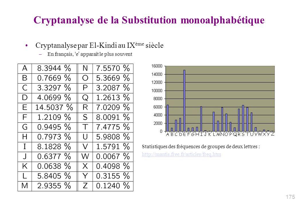 Cryptanalyse de la Substitution monoalphabétique Cryptanalyse par El-Kindi au IX ème siècle –En français, e apparaît le plus souvent Statistiques des