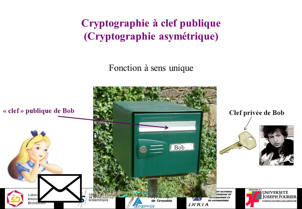 Cryptographie à clef publique (Cryptographie asymétrique) Fonction à sens unique Clef privée de Bob « clef » publique de Bob Bob