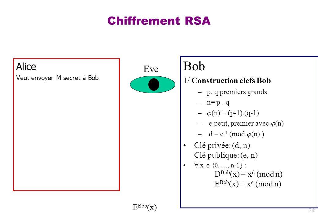 Chiffrement RSA Alice Veut envoyer M secret à Bob Bob 1/ Construction clefs Bob –p, q premiers grands –n= p. q – (n) = (p-1).(q-1) – e petit, premier