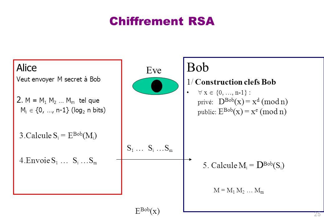 Chiffrement RSA Alice Veut envoyer M secret à Bob 2. M = M 1 M 2 … M m tel que M i {0, …, n-1} (log 2 n bits) Bob 1/ Construction clefs Bob x {0, …, n