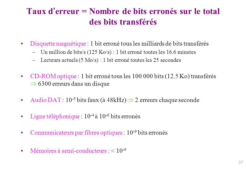 Taux derreur = Nombre de bits erronés sur le total des bits transférés Disquette magnétique : 1 bit erroné tous les milliards de bits transférés –Un m