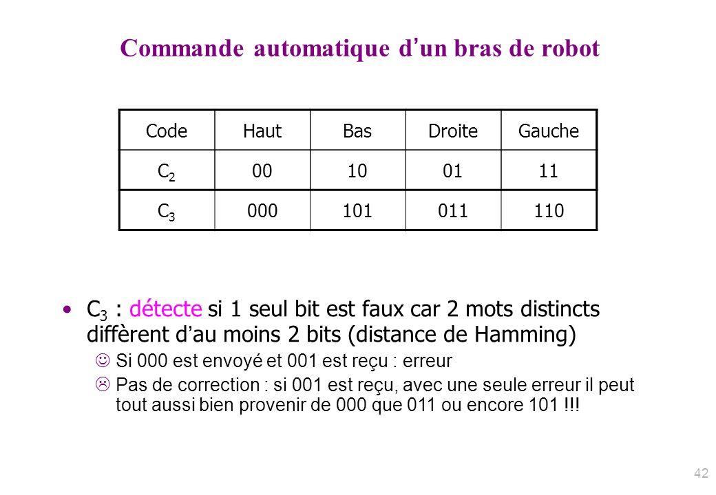 Commande automatique dun bras de robot C3C3 000101011110 CodeHautBasDroiteGauche C2C2 00100111 C 3 : détecte si 1 seul bit est faux car 2 mots distinc