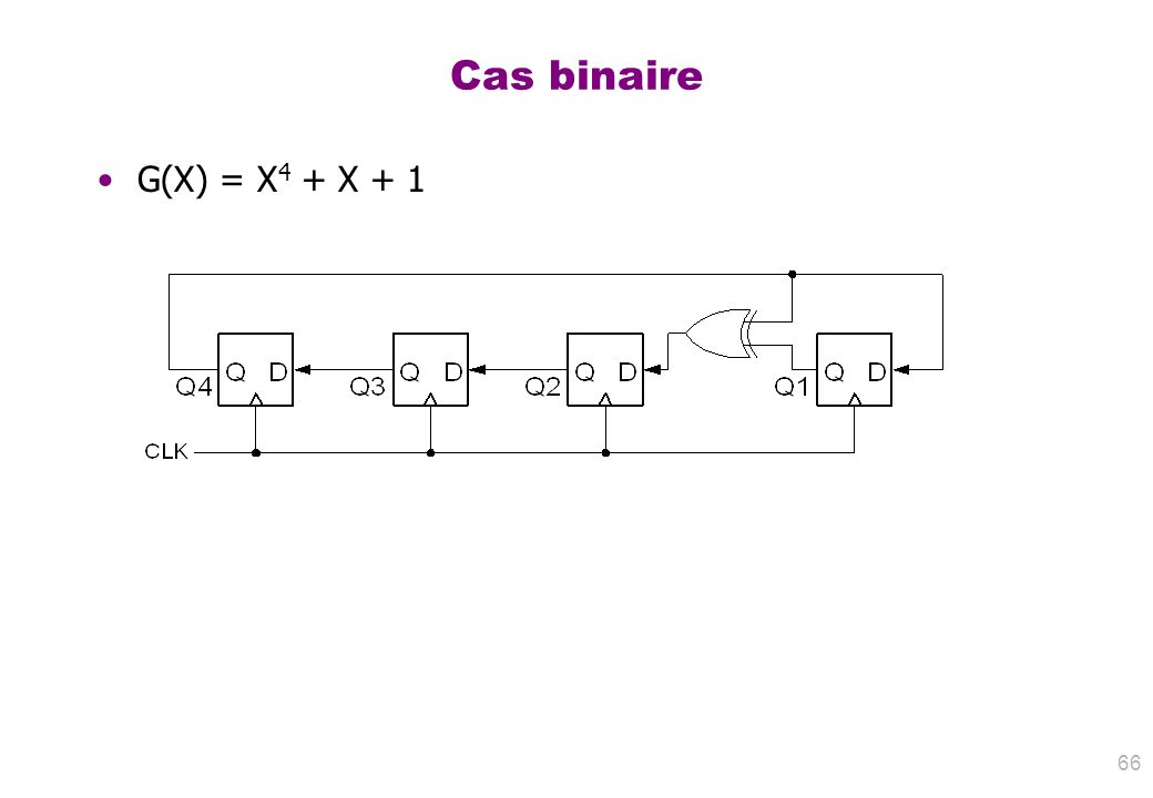 Cas binaire G(X) = X 4 + X + 1 66