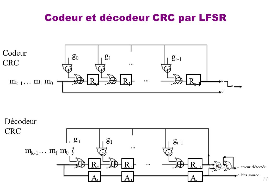 Codeur et décodeur CRC par LFSR 77 g0g0 g1g1 g r-1 R0R0 R1R1 R r-1 Codeur CRC Décodeur CRC m k-1 … m 1 m 0 g0g0 g1g1 g r-1 R0R0 R1R1 R r-1 A0A0 A1A1 A