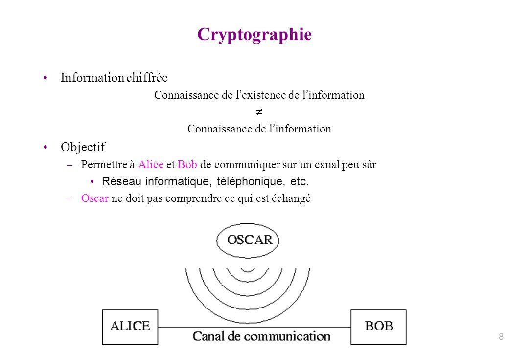 Cryptographie Information chiffrée Connaissance de lexistence de linformation Connaissance de linformation Objectif –Permettre à Alice et Bob de commu