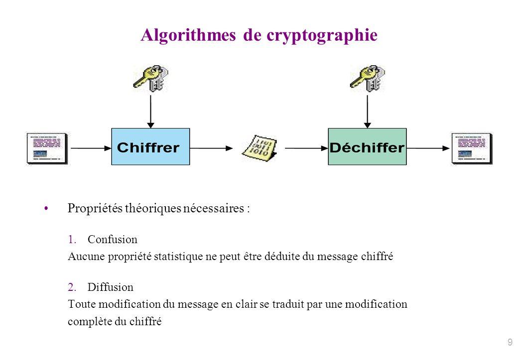 Algorithmes de cryptographie Propriétés théoriques nécessaires : 1.Confusion Aucune propriété statistique ne peut être déduite du message chiffré 2.Di