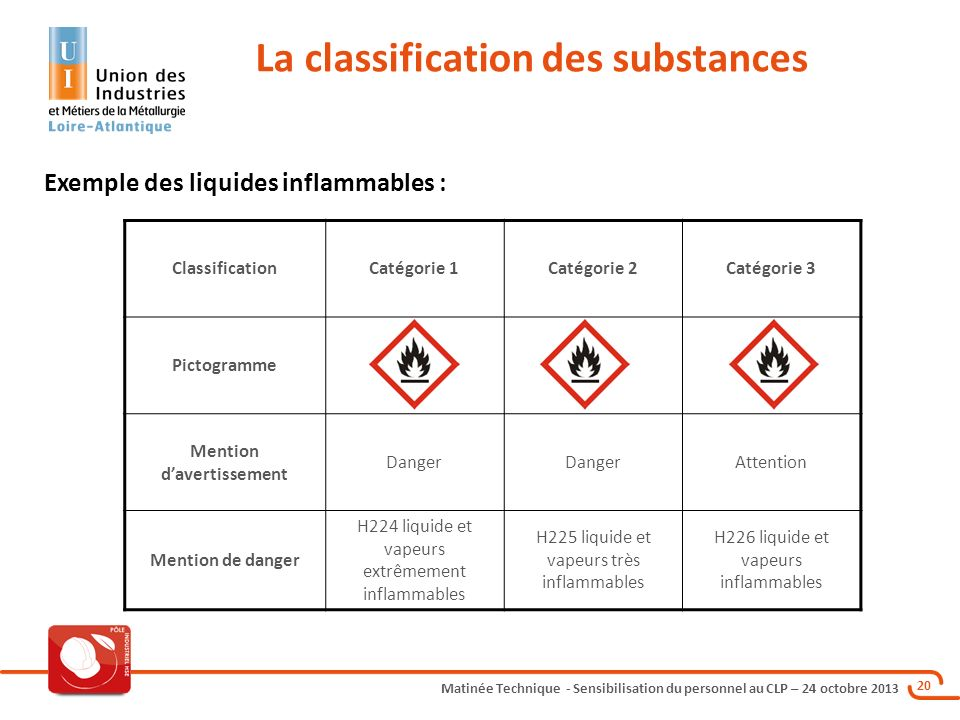 Matinée Technique - Sensibilisation du personnel au CLP – 24 octobre 2013 20 La classification des substances ClassificationCatégorie 1Catégorie 2Catégorie 3 Pictogramme Mention davertissement Danger Attention Mention de danger H224 liquide et vapeurs extrêmement inflammables H225 liquide et vapeurs très inflammables H226 liquide et vapeurs inflammables Exemple des liquides inflammables :