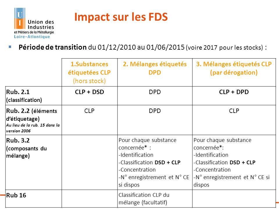 Matinée Technique - Sensibilisation du personnel au CLP – 24 octobre 2013 29 Période de transition du 01/12/2010 au 01/06/2015 (voire 2017 pour les st