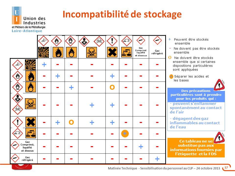 Matinée Technique - Sensibilisation du personnel au CLP – 24 octobre 2013 37 Gaz Comprimé liquéfié et dissous Gaz réfrigéré +------- -+--+--- --+-O---