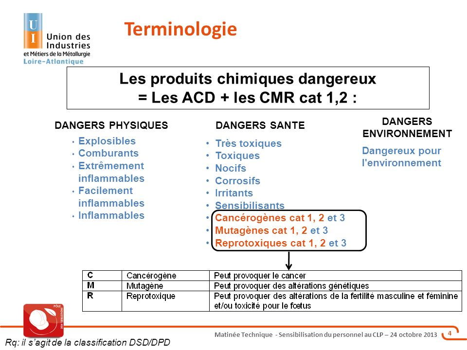 Matinée Technique - Sensibilisation du personnel au CLP – 24 octobre 2013 4 Terminologie Les agents chimiques dangereux = Les ACD Explosibles Comburan