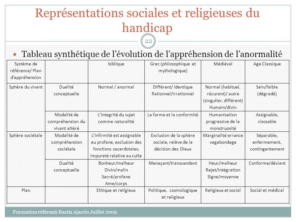 Représentations sociales et religieuses du handicap Tableau synthétique de lévolution de lappréhension de lanormalité Système de référence/ Plan dappr