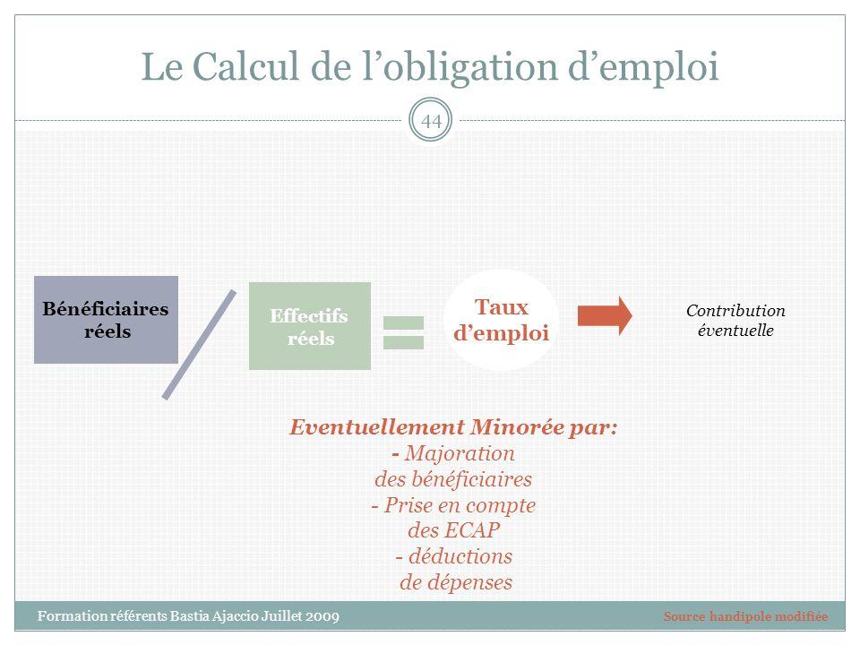 Le Calcul de lobligation demploi Bénéficiaires réels Taux demploi Contribution éventuelle Effectifs réels Eventuellement Minorée par: - Majoration des