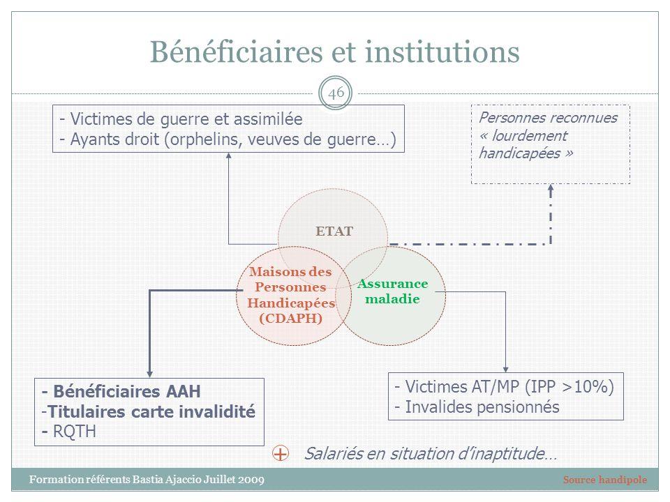 Bénéficiaires et institutions Assurance maladie Maisons des Personnes Handicapées (CDAPH) - Victimes de guerre et assimilée - Ayants droit (orphelins,
