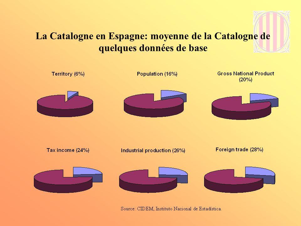 Catalogne: densité de population