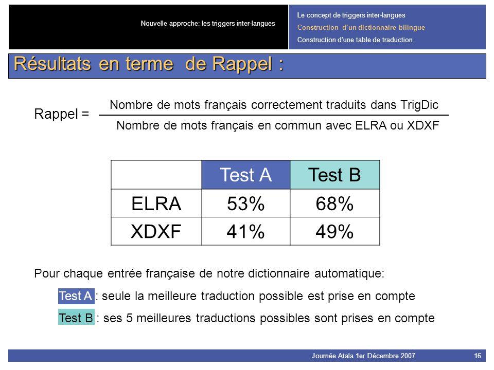 Journée Atala 1er Décembre 200716 Test ATest B ELRA53%68% XDXF41%49% Le concept de triggers inter-langues Construction dun dictionnaire bilingue Const