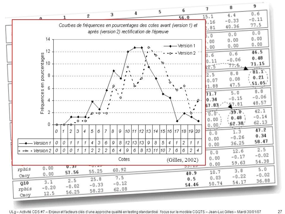 ULg – Activité CDS #7 – Enjeux et facteurs clés dune approche qualité en testing standardisé : focus sur le modèle CGQTS – Jean-Luc Gilles – Mardi 30/01/07 28 Version 1 : moyenne des moyennes = 9,8 Version 2 : moyenne des moyennes = 10,7 (Crahay, Gilles, Hausoul, Mainferme et Tinnirello, 2006)