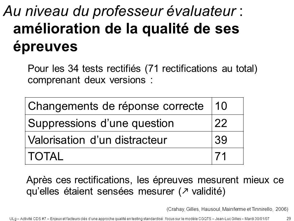ULg – Activité CDS #7 – Enjeux et facteurs clés dune approche qualité en testing standardisé : focus sur le modèle CGQTS – Jean-Luc Gilles – Mardi 30/01/07 30 7.