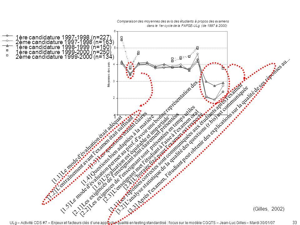 ULg – Activité CDS #7 – Enjeux et facteurs clés dune approche qualité en testing standardisé : focus sur le modèle CGQTS – Jean-Luc Gilles – Mardi 30/01/07 34 (Approche qualité en évaluation - Gilles, 2002)
