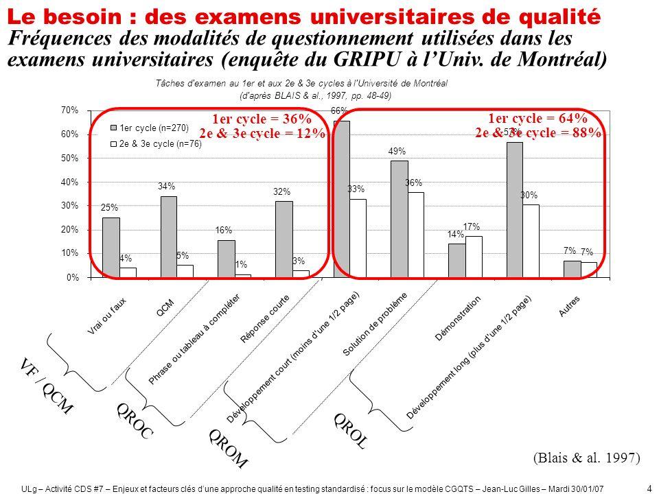 ULg – Activité CDS #7 – Enjeux et facteurs clés dune approche qualité en testing standardisé : focus sur le modèle CGQTS – Jean-Luc Gilles – Mardi 30/01/07 5 Enquête à la FAPSE-ULg (DEBRY & al, 1999) : 32 examens avec questions à réponses ouvertes (53%) 25 examens avec questions à réponses fermées (42%) 1er cycle FAPSE-ULg (1997-1998) Fréquences des modalités de questionnement utilisées dans les examens universitaires Le besoin : des examens universitaires de qualité
