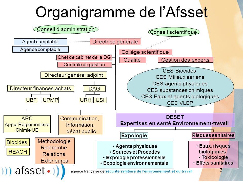 3 Organigramme de lAfsset Risques sanitaires Expologie ARC Appui Réglementaire Chimie UE REACH DESET Expertises en santé Environnement-travail Méthodo