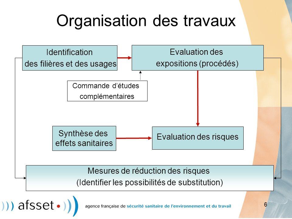 6 Organisation des travaux Evaluation des expositions (procédés) Evaluation des risques Synthèse des effets sanitaires Mesures de réduction des risque