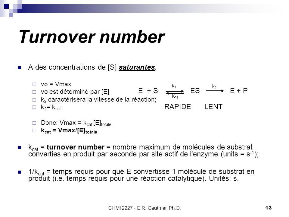 CHMI 2227 - E.R. Gauthier, Ph.D.13 Turnover number A des concentrations de [S] saturantes: vo = Vmax vo est déterminé par [E] k 2 caractérisera la vit