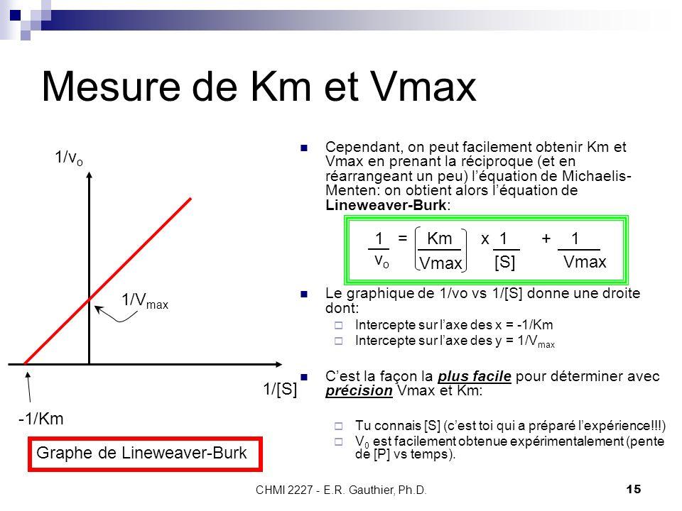 CHMI 2227 - E.R. Gauthier, Ph.D.15 Mesure de Km et Vmax Cependant, on peut facilement obtenir Km et Vmax en prenant la réciproque (et en réarrangeant