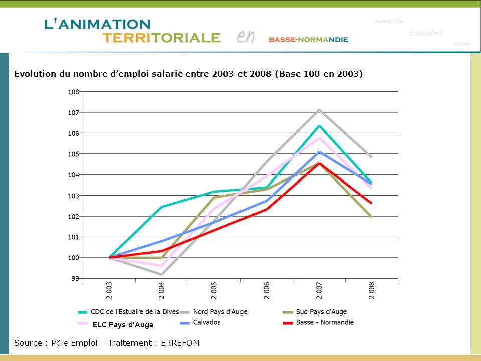 Evolution du nombre demploi salarié entre 2003 et 2008 (Base 100 en 2003) Source : Pôle Emploi – Traitement : ERREFOM ELC Pays dAuge