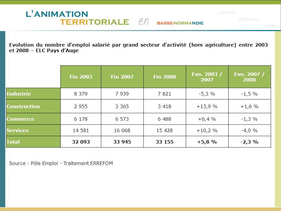 Fin 2003Fin 2007Fin 2008 Evo. 2003 / 2007 Evo. 2007 / 2008 Industrie8 3797 9397 821-5,3 %-1,5 % Construction2 9553 3653 418+13,9 %+1,6 % Commerce6 178