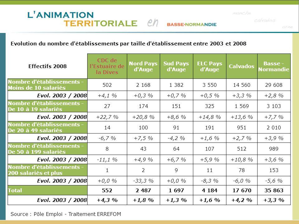 Effectifs 2008 CDC de l Estuaire de la Dives Nord Pays d Auge Sud Pays d Auge ELC Pays dAuge Calvados Basse - Normandie Nombre d établissements - Moins de 10 salariés 5022 1681 3823 55014 56029 608 Evol.