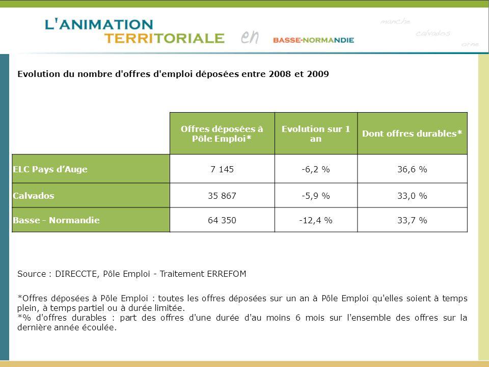 Offres déposées à Pôle Emploi* Evolution sur 1 an Dont offres durables* ELC Pays dAuge7 145-6,2 %36,6 % Calvados35 867-5,9 %33,0 % Basse - Normandie64