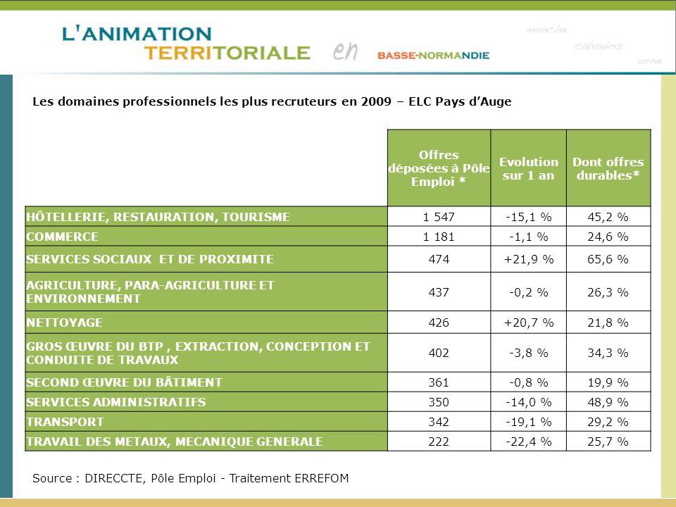 Offres déposées à Pôle Emploi * Evolution sur 1 an Dont offres durables* HÔTELLERIE, RESTAURATION, TOURISME1 547-15,1 %45,2 % COMMERCE1 181-1,1 %24,6 % SERVICES SOCIAUX ET DE PROXIMITE474+21,9 %65,6 % AGRICULTURE, PARA-AGRICULTURE ET ENVIRONNEMENT 437-0,2 %26,3 % NETTOYAGE426+20,7 %21,8 % GROS ŒUVRE DU BTP, EXTRACTION, CONCEPTION ET CONDUITE DE TRAVAUX 402-3,8 %34,3 % SECOND ŒUVRE DU BÂTIMENT361-0,8 %19,9 % SERVICES ADMINISTRATIFS350-14,0 %48,9 % TRANSPORT342-19,1 %29,2 % TRAVAIL DES METAUX, MECANIQUE GENERALE222-22,4 %25,7 % Les domaines professionnels les plus recruteurs en 2009 – ELC Pays dAuge Source : DIRECCTE, Pôle Emploi - Traitement ERREFOM