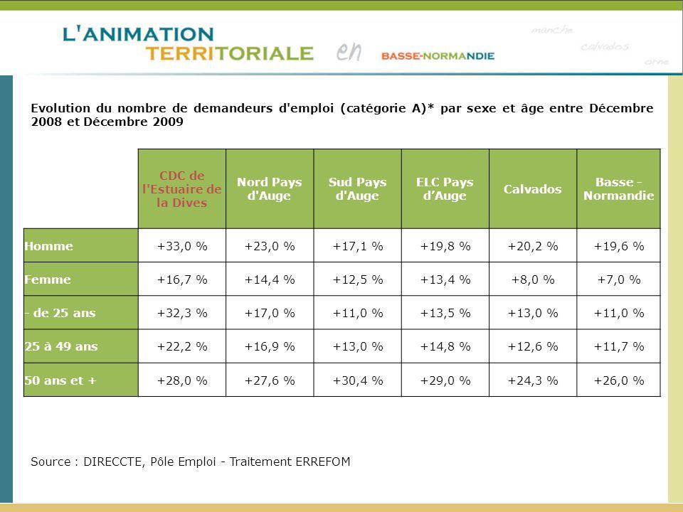 CDC de l Estuaire de la Dives Nord Pays d Auge Sud Pays d Auge ELC Pays dAuge Calvados Basse - Normandie Homme+33,0 %+23,0 %+17,1 %+19,8 %+20,2 %+19,6 % Femme+16,7 %+14,4 %+12,5 %+13,4 %+8,0 %+7,0 % - de 25 ans+32,3 %+17,0 %+11,0 %+13,5 %+13,0 %+11,0 % 25 à 49 ans+22,2 %+16,9 %+13,0 %+14,8 %+12,6 %+11,7 % 50 ans et ++28,0 %+27,6 %+30,4 %+29,0 %+24,3 %+26,0 % Evolution du nombre de demandeurs d emploi (catégorie A)* par sexe et âge entre Décembre 2008 et Décembre 2009 Source : DIRECCTE, Pôle Emploi - Traitement ERREFOM