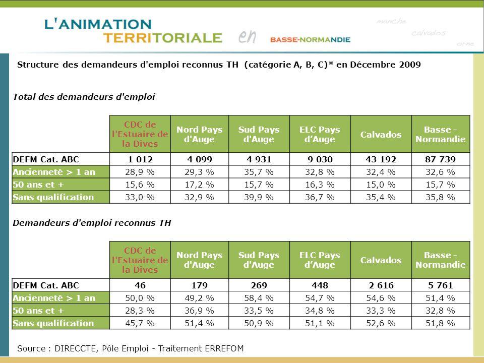 Structure des demandeurs d'emploi reconnus TH (catégorie A, B, C)* en Décembre 2009 Source : DIRECCTE, Pôle Emploi - Traitement ERREFOM Total des dema