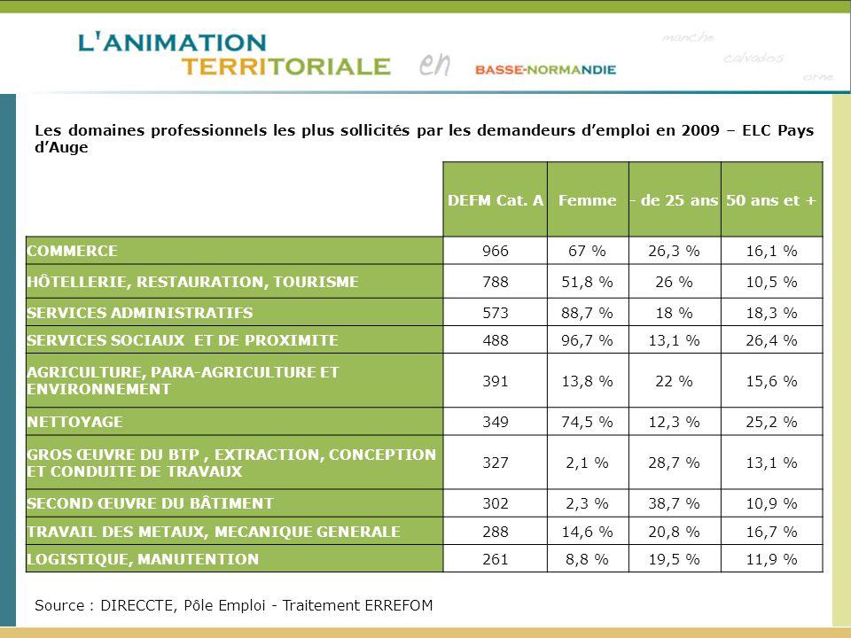 DEFM Cat. AFemme- de 25 ans50 ans et + COMMERCE96667 %26,3 %16,1 % HÔTELLERIE, RESTAURATION, TOURISME78851,8 %26 %10,5 % SERVICES ADMINISTRATIFS57388,