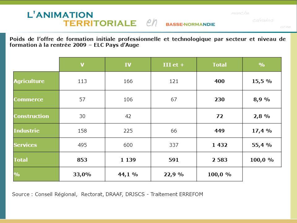 Poids de loffre de formation initiale professionnelle et technologique par secteur et niveau de formation à la rentrée 2009 – ELC Pays dAuge Source :