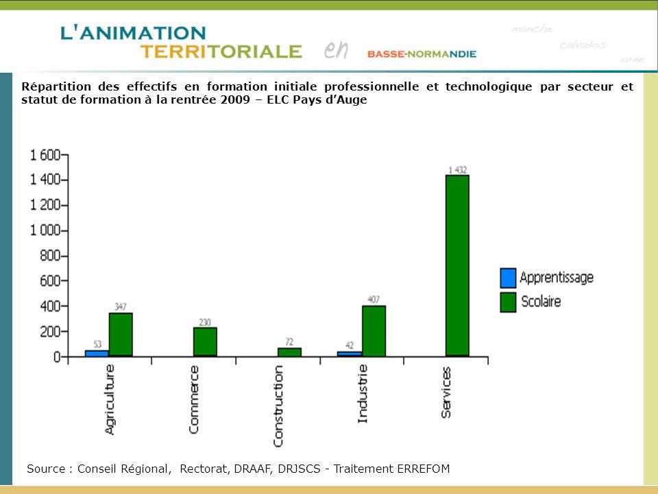 Répartition des effectifs en formation initiale professionnelle et technologique par secteur et statut de formation à la rentrée 2009 – ELC Pays dAuge