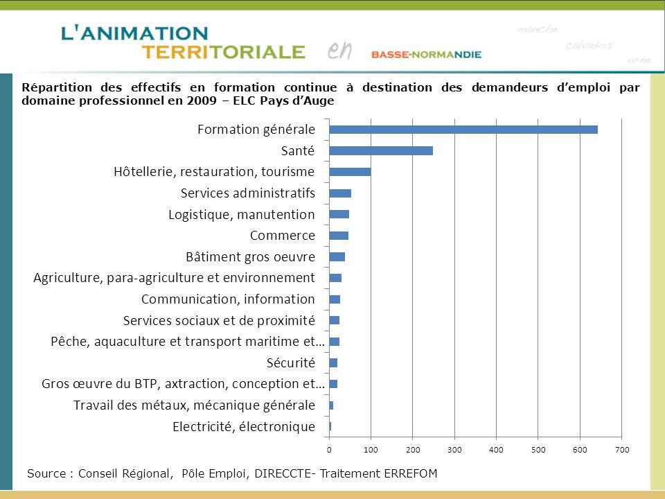 Répartition des effectifs en formation continue à destination des demandeurs demploi par domaine professionnel en 2009 – ELC Pays dAuge Source : Conseil Régional, Pôle Emploi, DIRECCTE- Traitement ERREFOM