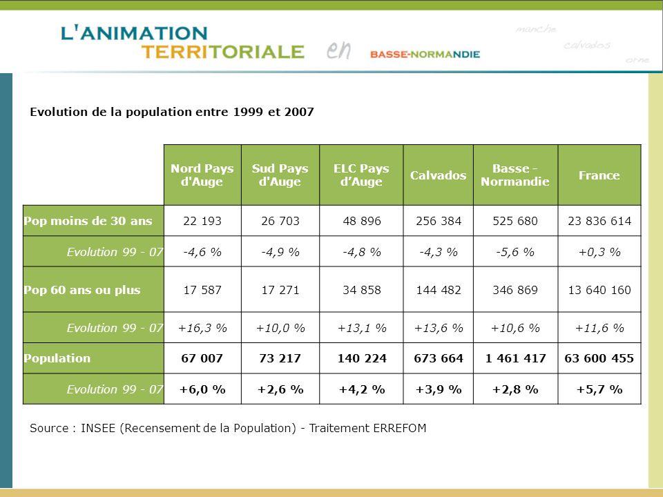 Pays(2007) Nord Pays d Auge Sud Pays d Auge ELC Pays dAuge Calvados Basse - Normandie France Pop moins de 30 ans22 19326 70348 896256 384525 68023 836 614 Evolution 99 - 07-4,6 %-4,9 %-4,8 %-4,3 %-5,6 %+0,3 % Pop 60 ans ou plus17 58717 27134 858144 482346 86913 640 160 Evolution 99 - 07+16,3 %+10,0 %+13,1 %+13,6 %+10,6 %+11,6 % Population67 00773 217140 224673 6641 461 41763 600 455 Evolution 99 - 07+6,0 %+2,6 %+4,2 %+3,9 %+2,8 %+5,7 % Source : INSEE (Recensement de la Population) - Traitement ERREFOM Evolution de la population entre 1999 et 2007