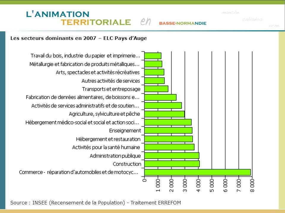 Les secteurs dominants en 2007 – ELC Pays dAuge Source : INSEE (Recensement de la Population) - Traitement ERREFOM