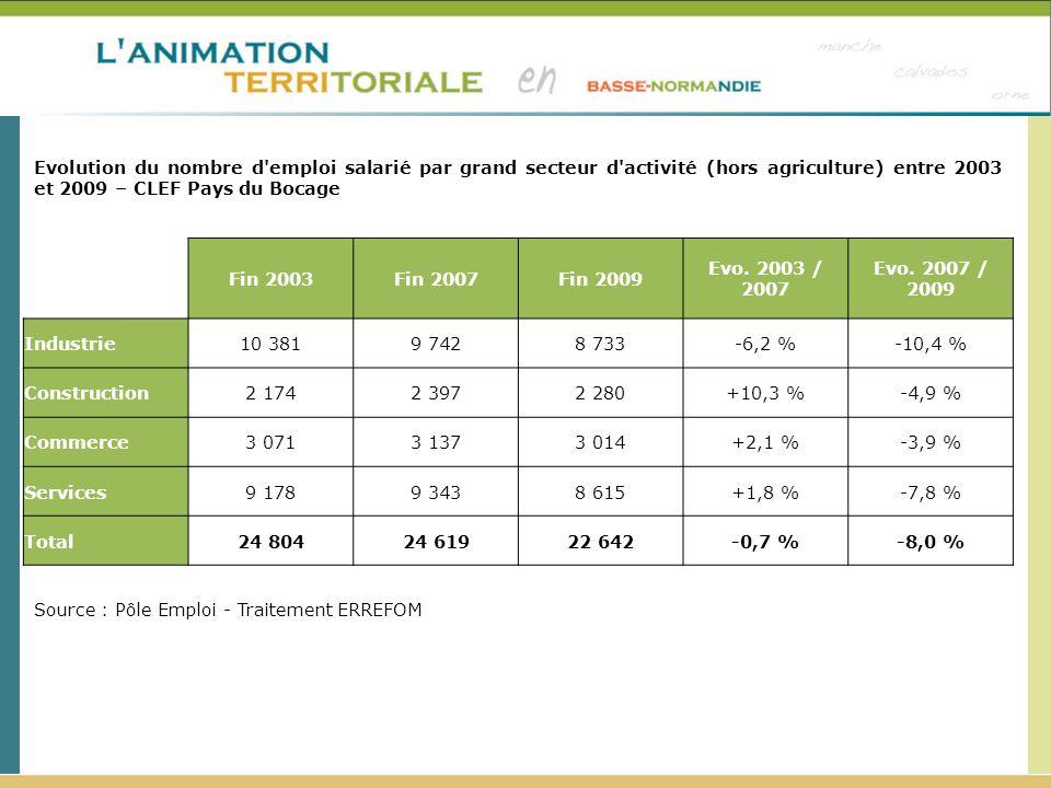 Evolution du nombre d'emploi salarié par grand secteur d'activité (hors agriculture) entre 2003 et 2009 – CLEF Pays du Bocage Source : Pôle Emploi - T
