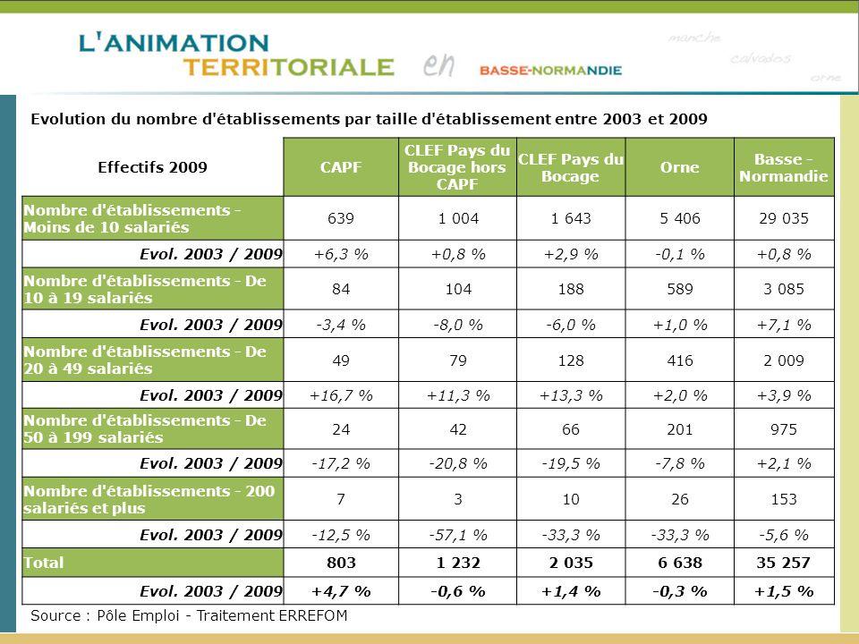 Source : Pôle Emploi - Traitement ERREFOM Evolution du nombre d'établissements par taille d'établissement entre 2003 et 2009 Effectifs 2009 CAPF CLEF