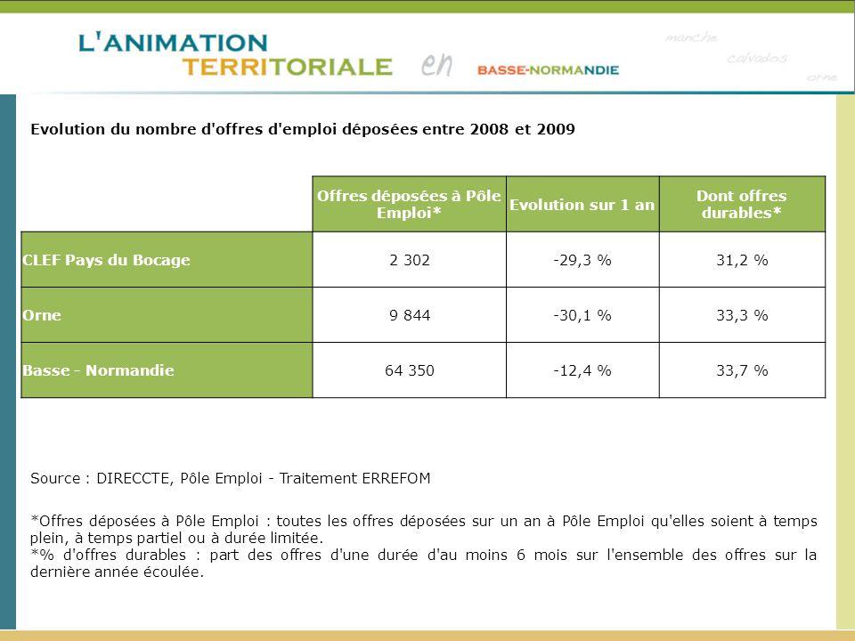 Evolution du nombre d'offres d'emploi déposées entre 2008 et 2009 Source : DIRECCTE, Pôle Emploi - Traitement ERREFOM *Offres déposées à Pôle Emploi :