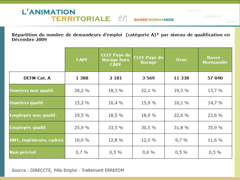 Répartition du nombre de demandeurs d'emploi (catégorie A)* par niveau de qualification en Décembre 2009 Source : DIRECCTE, Pôle Emploi - Traitement E