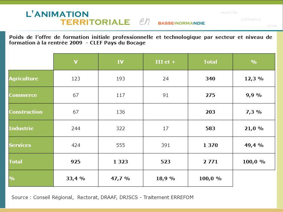 Poids de loffre de formation initiale professionnelle et technologique par secteur et niveau de formation à la rentrée 2009 - CLEF Pays du Bocage Sour
