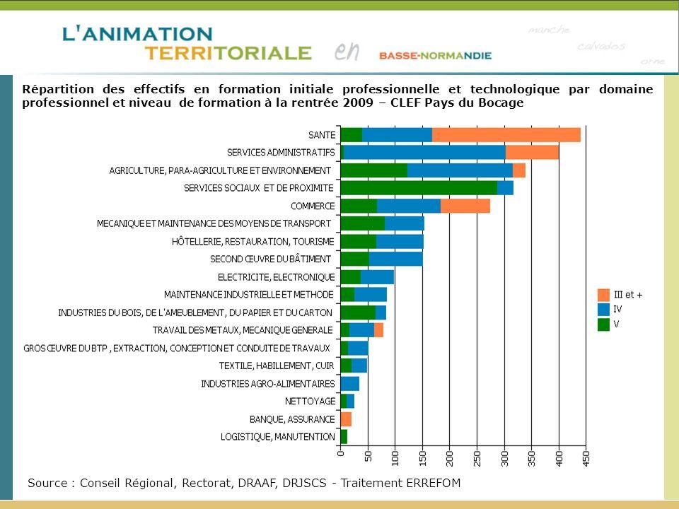 Répartition des effectifs en formation initiale professionnelle et technologique par domaine professionnel et niveau de formation à la rentrée 2009 –