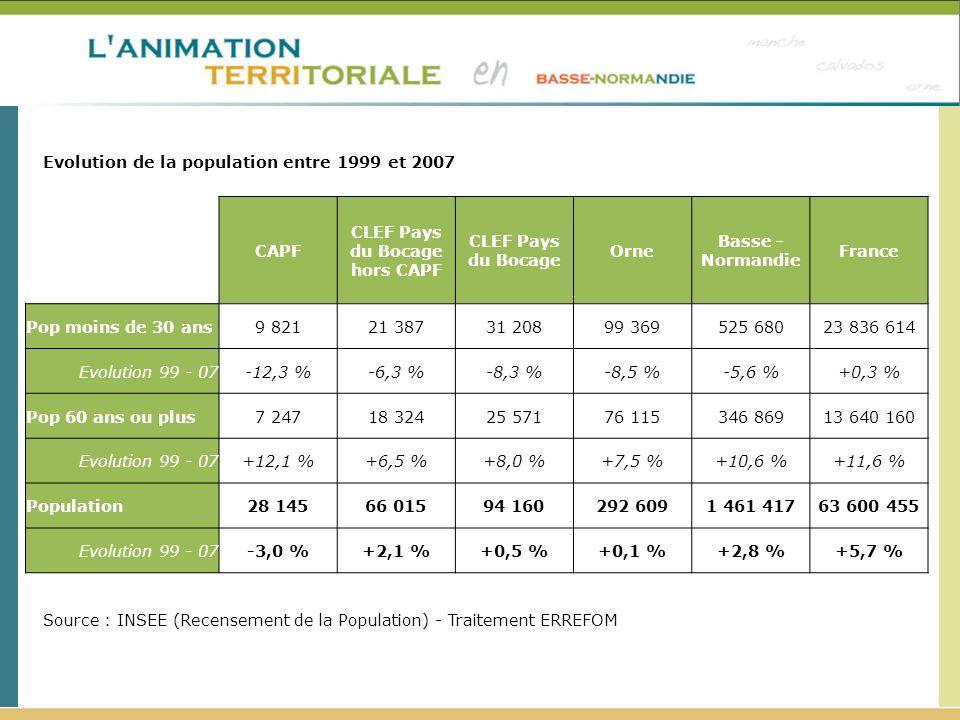 Source : DIRECCTE, Pôle Emploi - Traitement ERREFOM Les domaines professionnels les plus sollicités par les demandeurs demploi en 2009 – CLEF Pays du Bocage DEFM Cat.